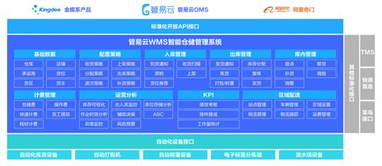 哪个跨境电商erp软件好?看金蝶管易云如何高效衔接企业需求